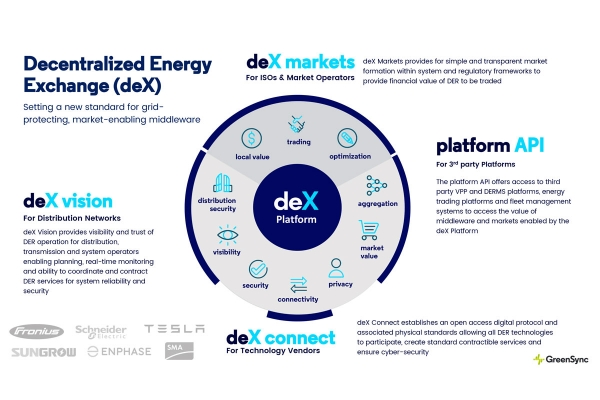 Platform for decentralized energy exchange